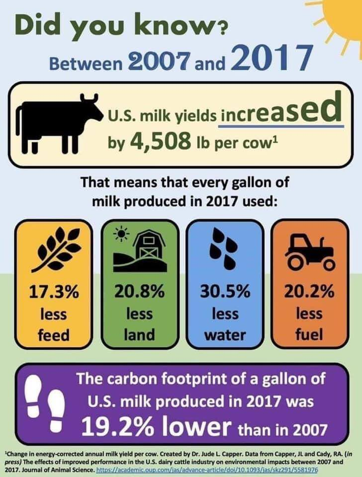 infographic displaying facts about milk production's reduced impact on the environment